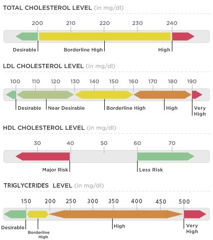 normal-cholesterol-levels-chart
