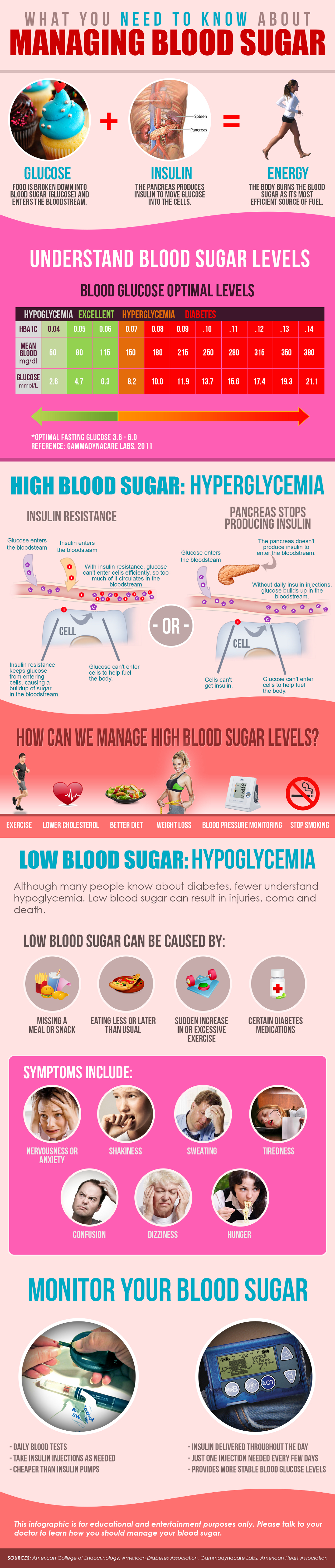 blood sugar and glucose level If you become dehydrated, your blood glucose levels will rise this can lead to frequent urination, which then leads to further dehydration and even higher blood sugar levels — a kind of vicious.