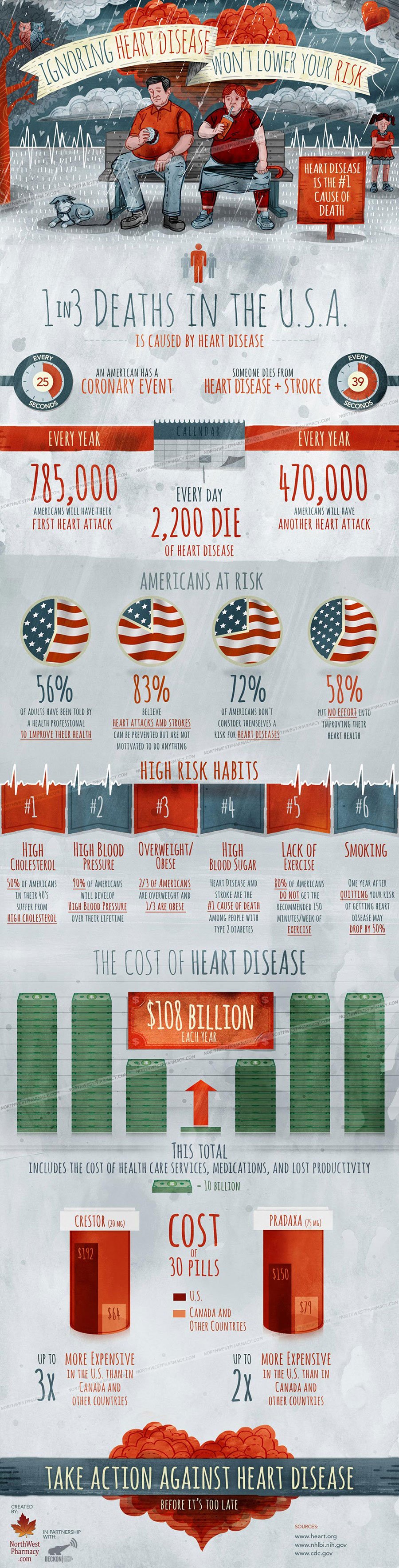 Deadly Habits that Lead to Heart Disease
