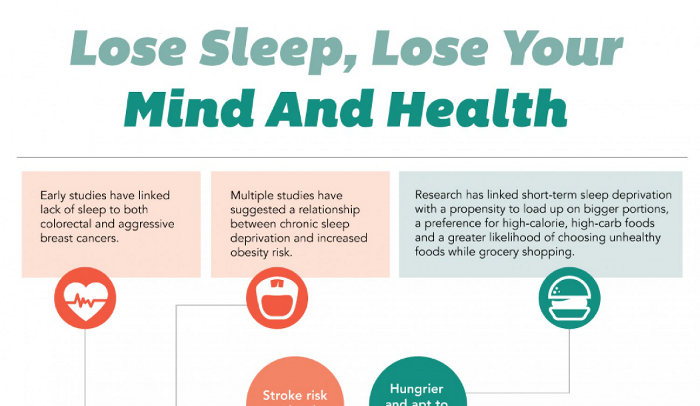 understanding sleep and sleep deprivation Sleep deprivation is the condition of not having enough sleep it can be either chronic or acutea chronic sleep-restricted state can cause fatigue, daytime sleepiness, clumsiness and weight.