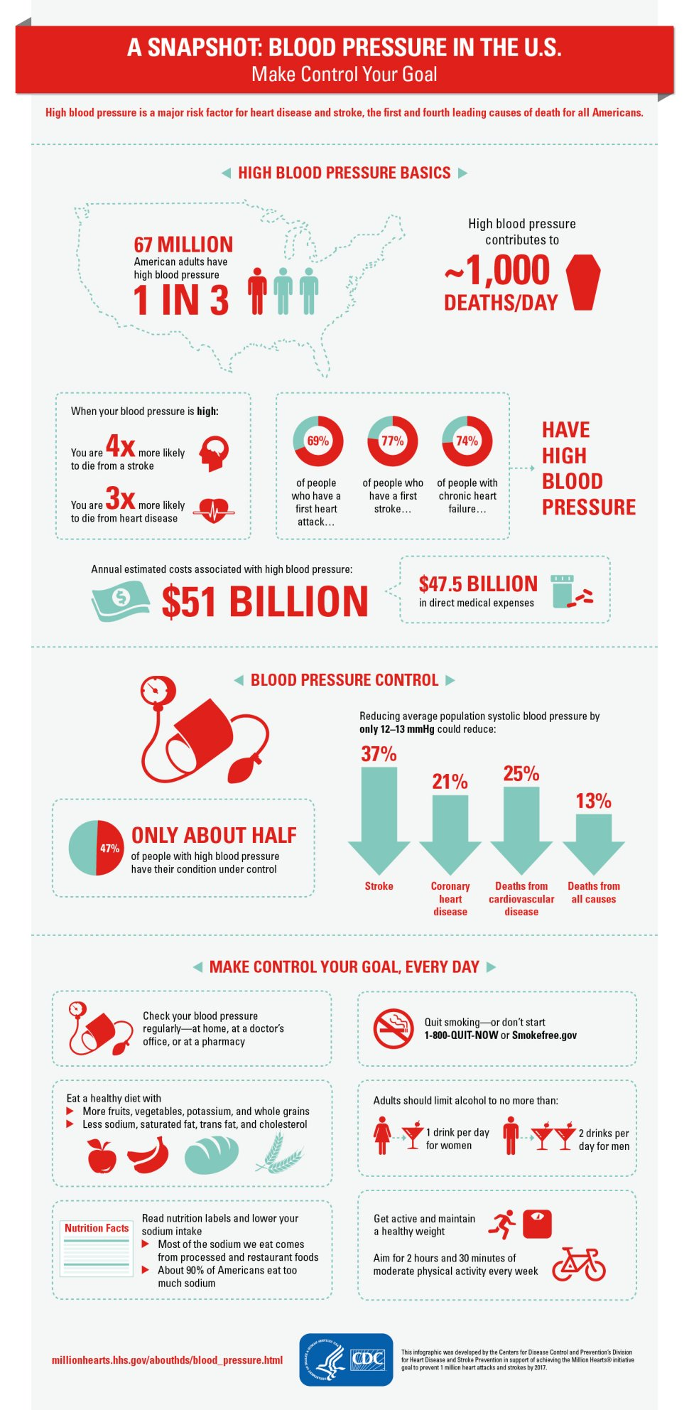 Statistics About High Blood Pressure