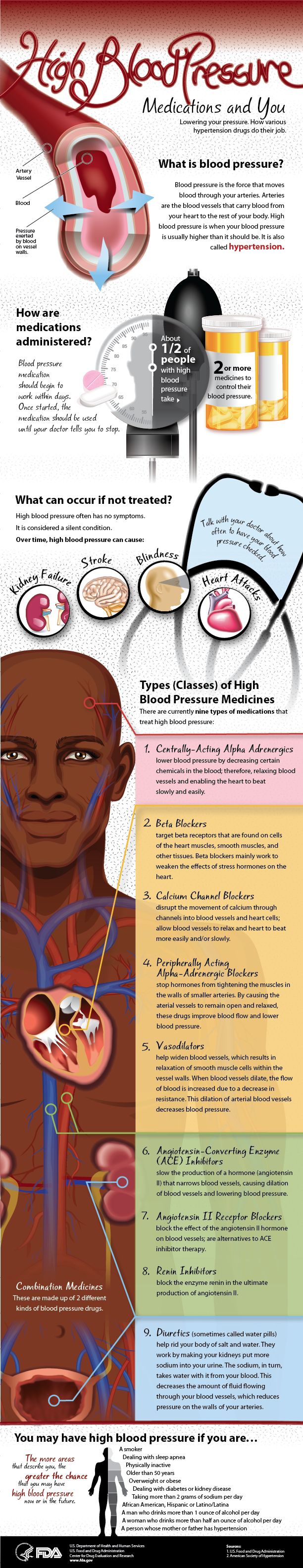 Types of Blood Pressure Medications