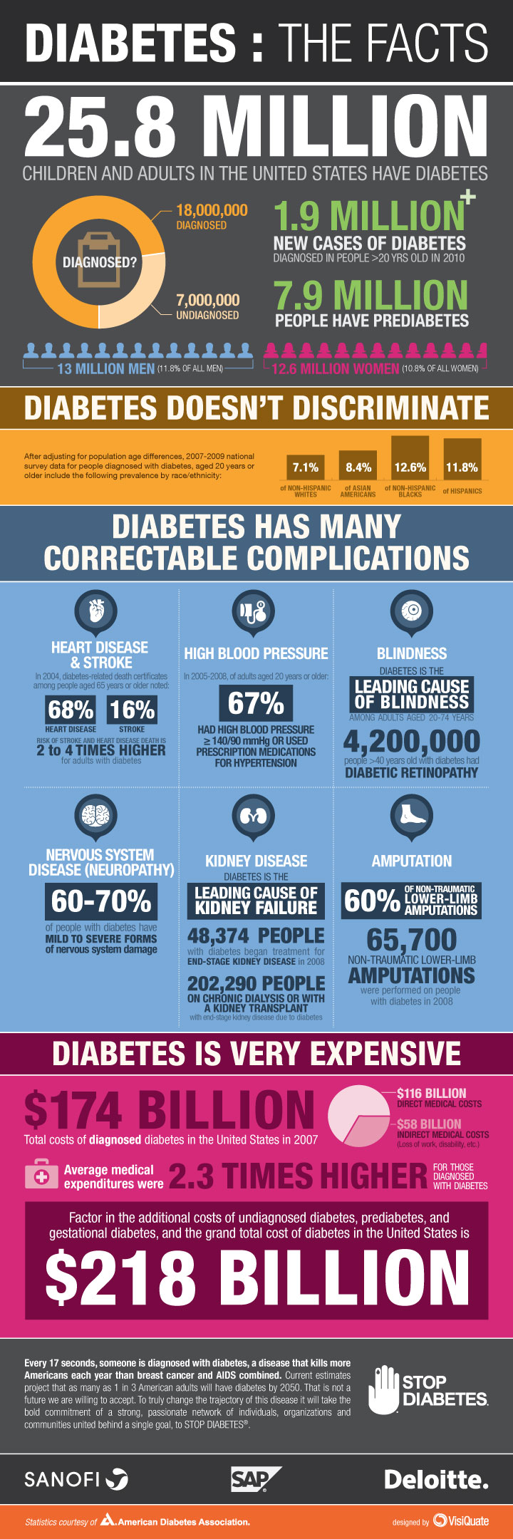 Diabetes Complications and Facts