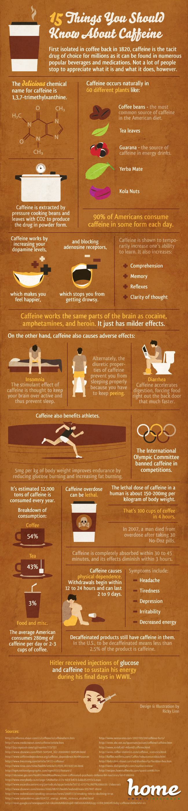 Interesting Facts About Caffeine