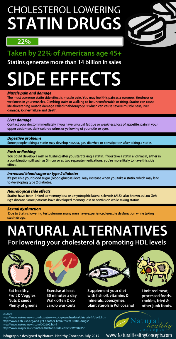 8 Statin Side Effects You Need To Know About Dr Sam Robbins