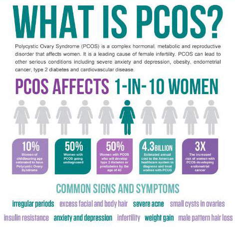 How To Lose Weight With Polycystic Ovarian Syndrome (PCOS ...