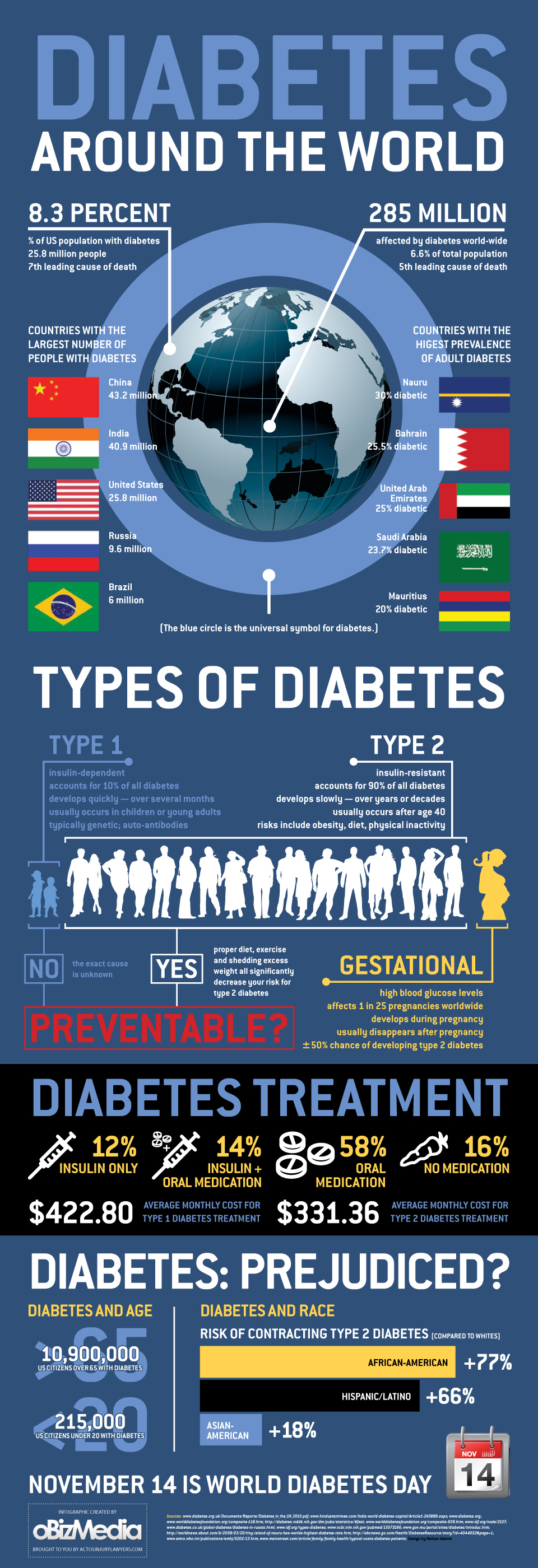 Worldwide Diabetes Statistics