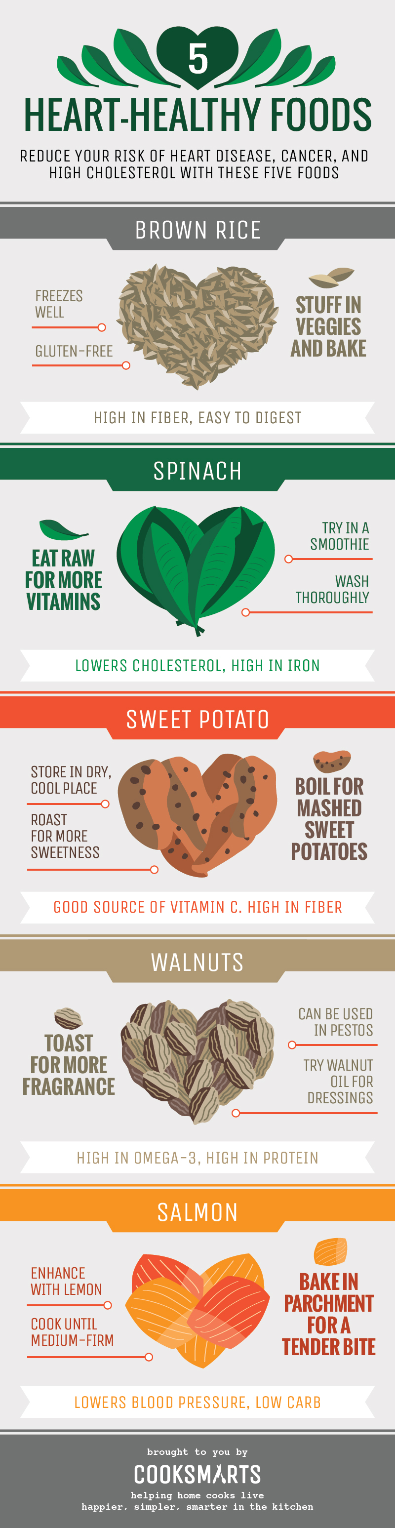 cholesterol_lowering_Foods_Infographic