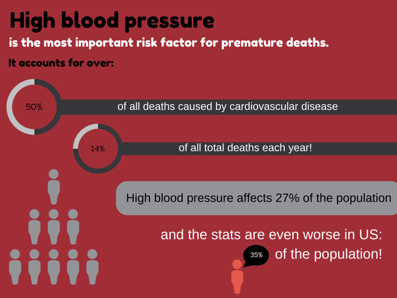 high-blood-pressure-stats