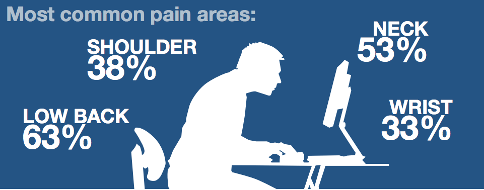 poor-posture-circulation-pain