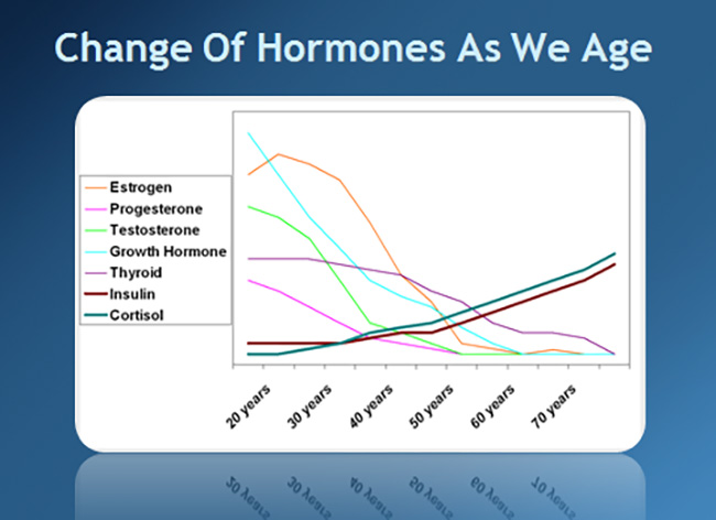 change-in-hormones-due-to-aging