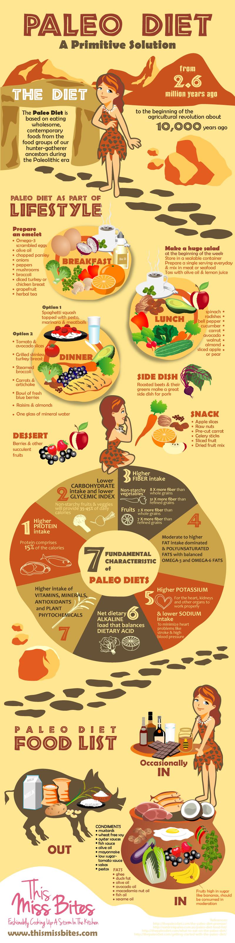 the paleo diet grocery list - dr. sam robbins