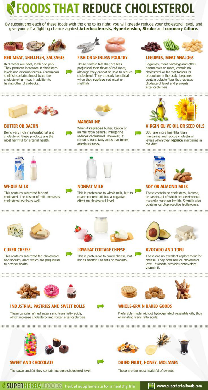 Foods That Reduce Cholesterol