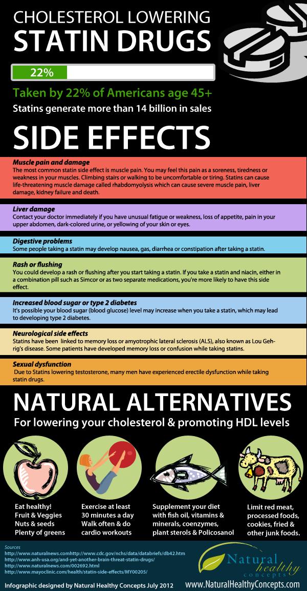 Statin Drugs for Cholesterol