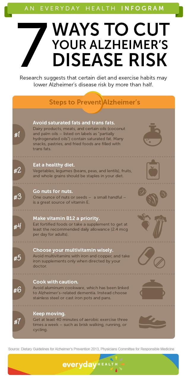 Decrease Alzheimers Risk