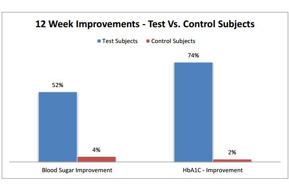 Blood Sugar Optimizer Study