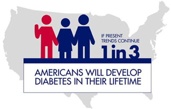 Pre Diabetic Stats