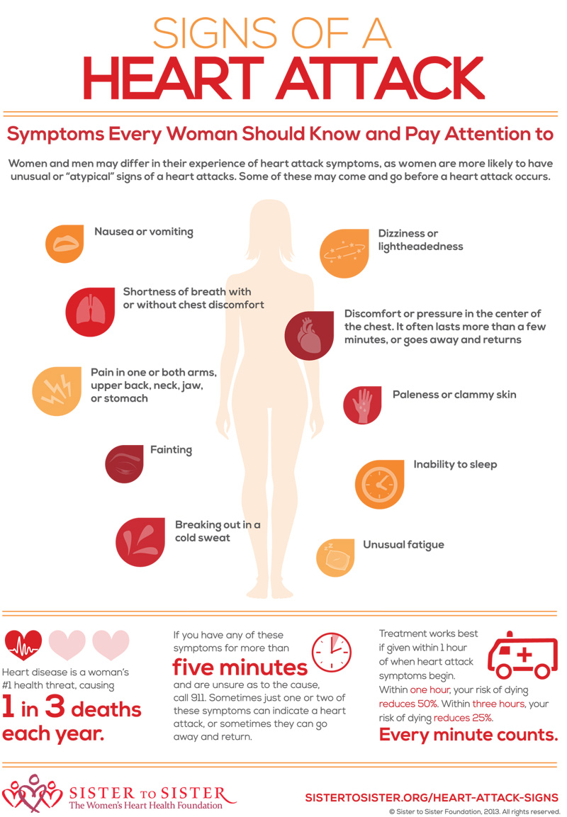 Heart Attack Signs In Women Dr Sam Robbins