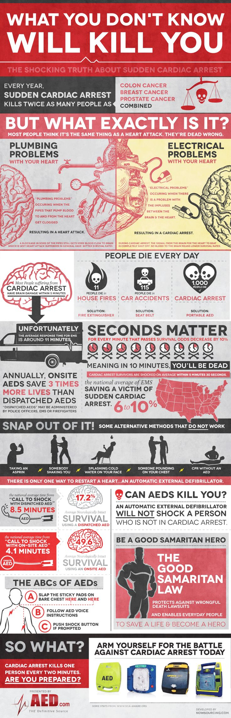 statistics-on-cardiac-arrests
