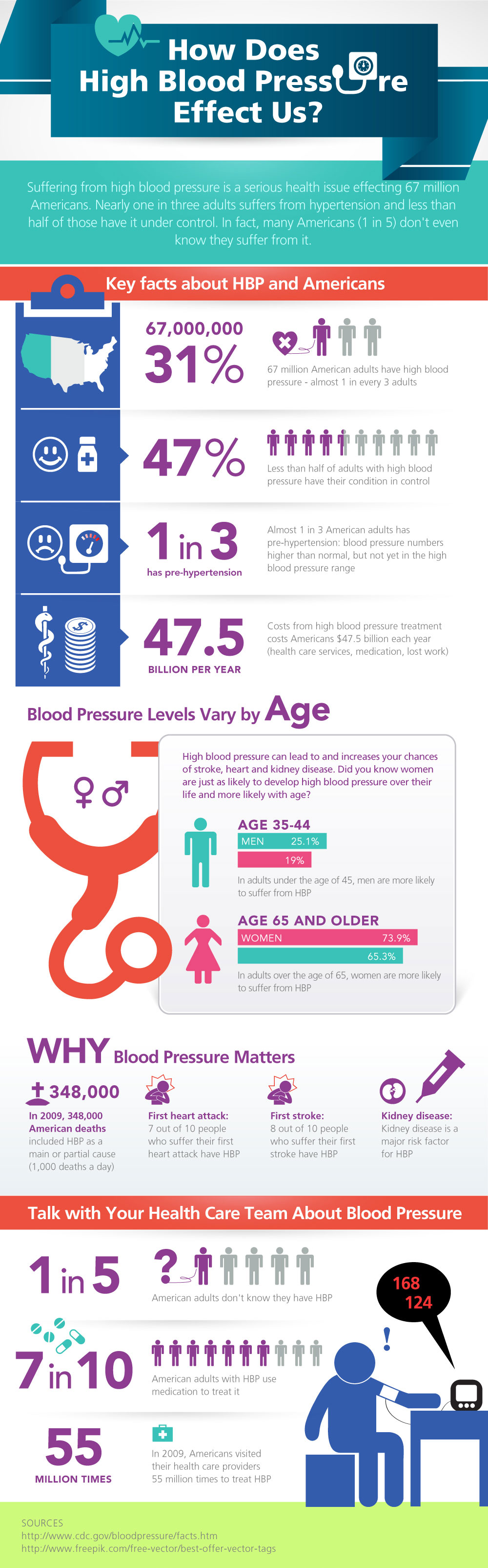 shocking-stats-about-high-blood-pressure