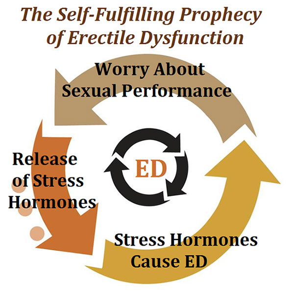 erectile-dysfunction-worry