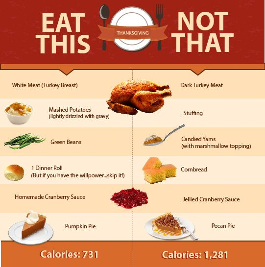 thanksgiving-foods-to-eat-and-avoid