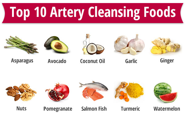 Top 10, Clinically Proven, Artery Cleansing Foods - Dr ...