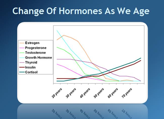 change-in-hormones-due-to-aging