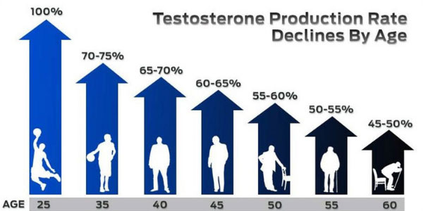testosterone by age