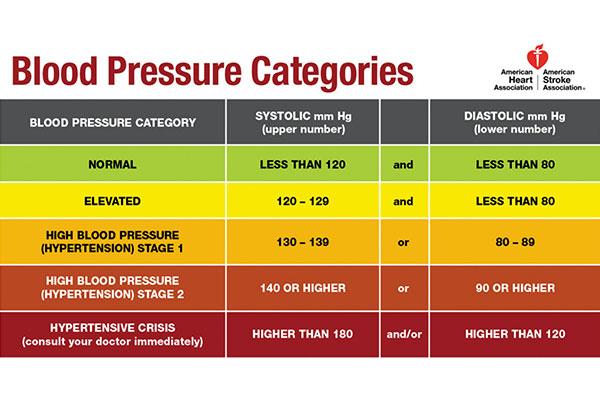 Blood-Pressure-Categories