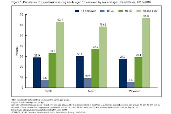 CDC-Graph