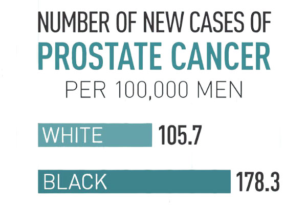 race and prostate cancer